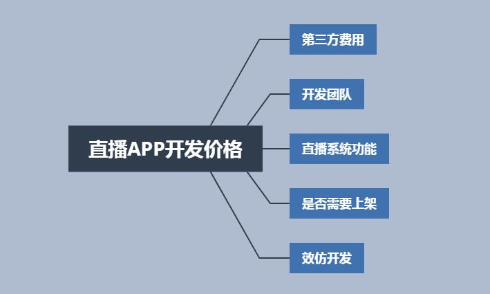 烟台直播APP开发价格,主要由哪些方面决定?
